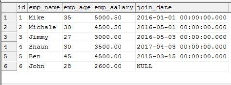 Bảng SQL