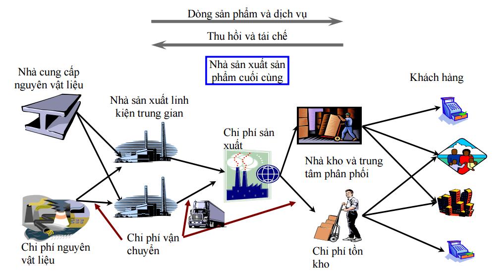 Mô hình quản trị chuỗi cung ứng phức tạp